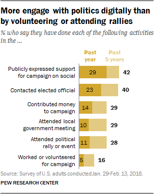 More engage with politics digitally than by volunteering or attending rallies