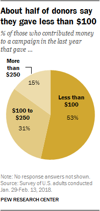 About half of donors say they gave less than $100