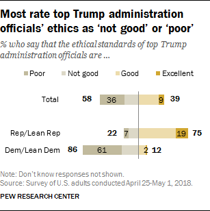 Most rate top Trump administration officials' ethics as 'not good' or 'poor'