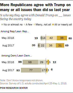 More Republicans agree with Trump on many or all issues than did so last year
