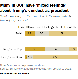 Many in GOP have 'mixed feelings' about Trump's conduct as president
