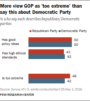 More view GOP as 'too extreme' than say this about Democratic Party