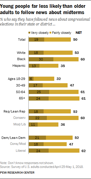 Young people far less likely than older adults to follow news about midterms