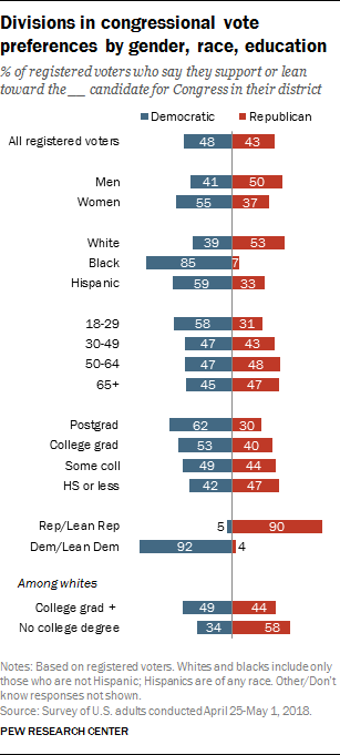 Divisions in congressional vote preferences by gender, race, education