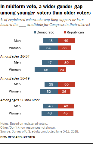 In midterm vote, a wider gender gap among younger voters than older voters