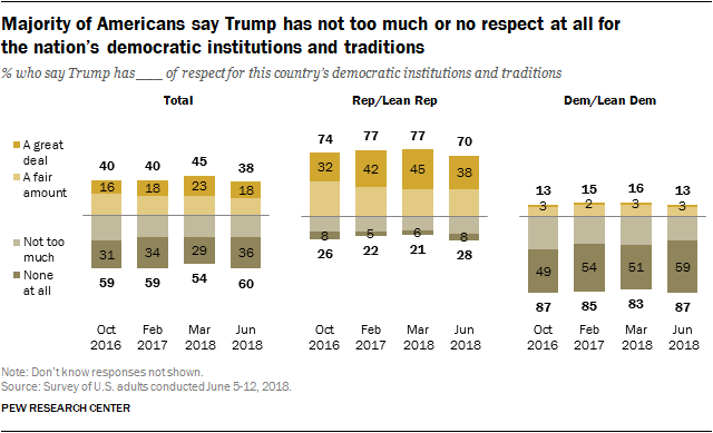 Majority of Americans say Trump has not too much or no respect at all for the nation's democratic institutions and traditions