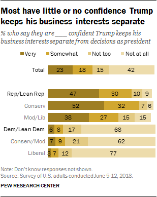 Most have little or no confidence Trump keeps his business interests separate