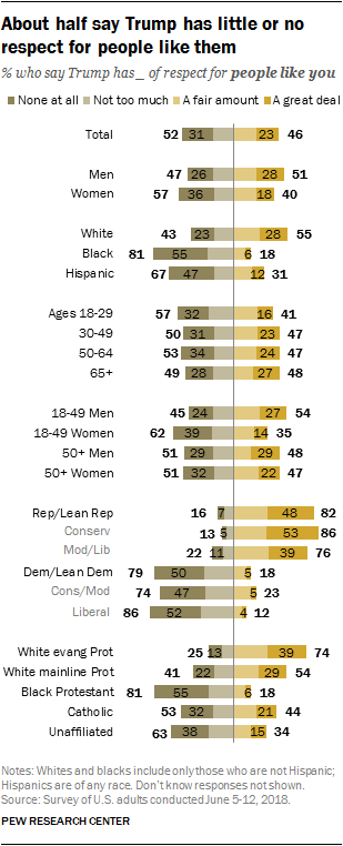 About half say Trump has little or no respect for people like them