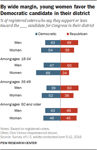 By wide margin, young women favor the Democratic candidate in their district