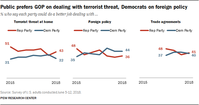 Public prefers GOP on dealing with terrorist threat, Democrats on foreign policy