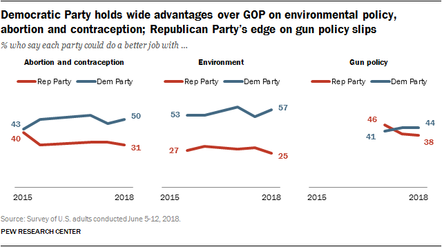 Democratic Party holds wide advantages over GOP on environmental policy, abortion and contraception; Republican Party's edge on gun policy slips