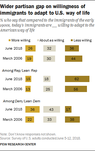 Wider partisan gap on willingness of immigrants to adapt to U.S. way of life