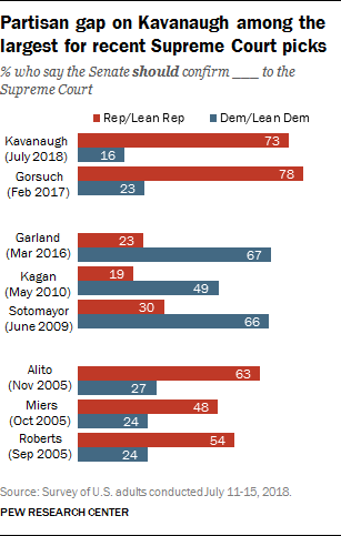 Partisan gap on Kavanaugh among the largest for recent Supreme Court picks