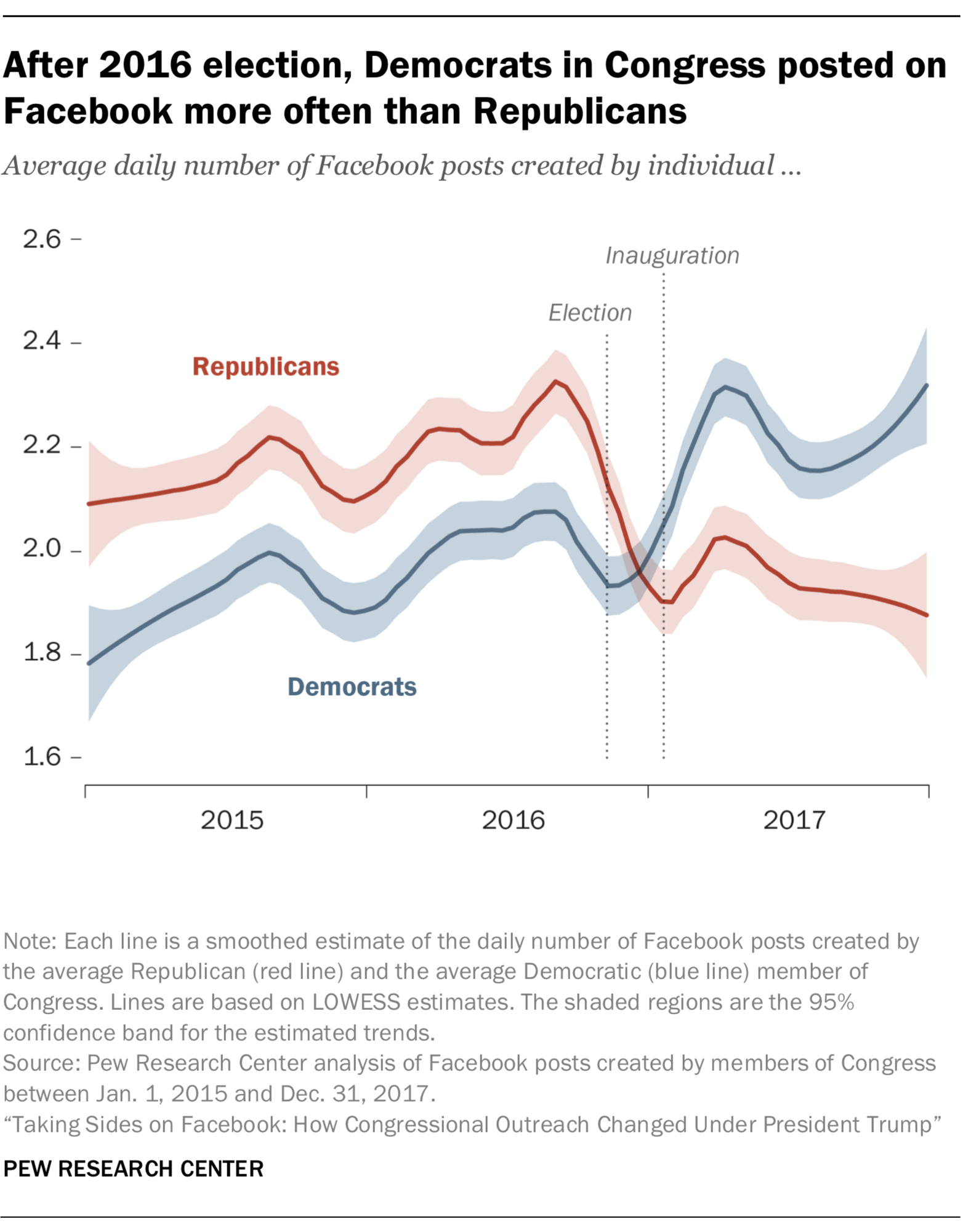 After 2016 election, Democrats in Congress posted on Facebook more often than Republicans