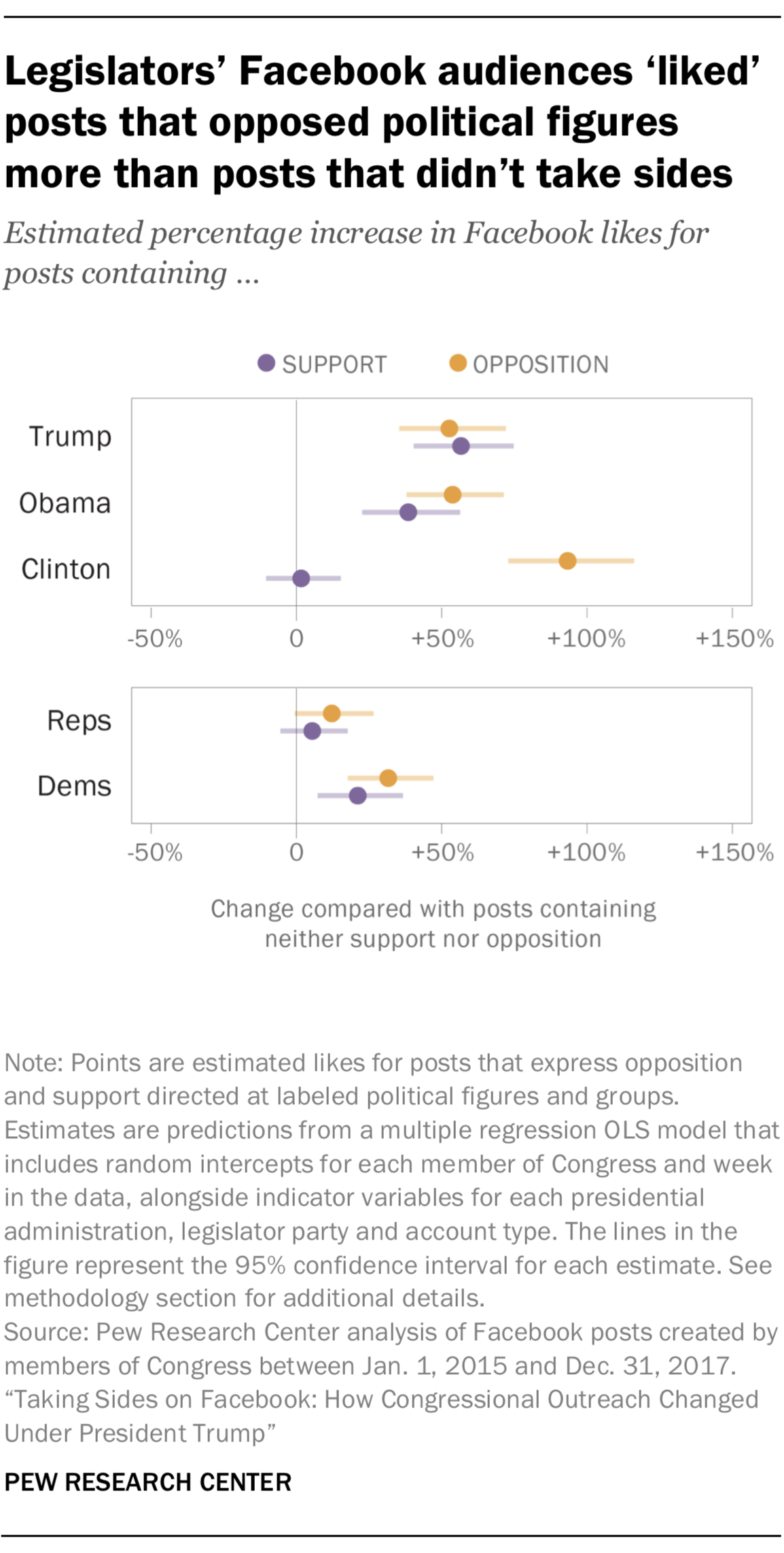 Legislators' Facebook audiences 'liked' posts that opposed political figures more than posts that didn't take sides