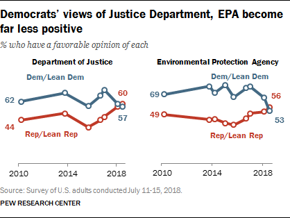 Democrats' views of Justice Department, EPA become far less positive