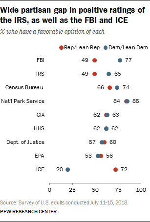 Wide partisan gap in positive ratings of the IRS, as well as the FBI and ICE