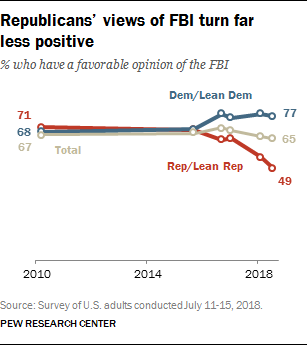 Republicans' views of FBI turn far less positive