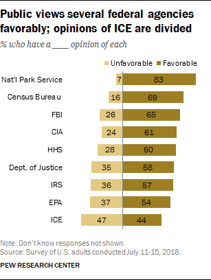 Public views several federal agencies favorably; opinions of ICE are divided