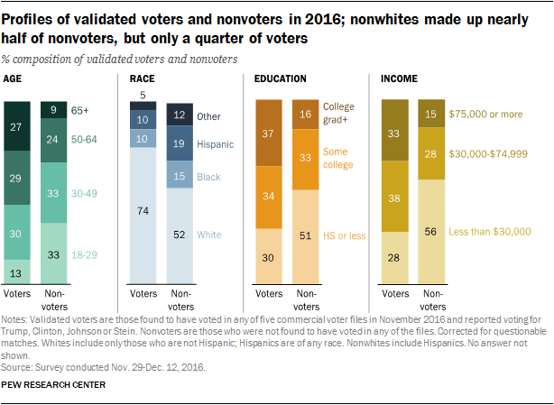 Profiles of validated voters and nonvoters in 2016; nonwhites made up nearly half of nonvoters, but only a quarter of voters