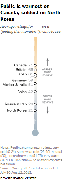 Public is warmest on Canada, coldest on North Korea