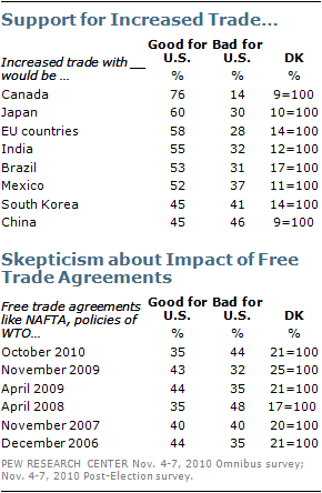 Public support for increased trade except with south korea and most americans say that increased trade with canada japan and european union countries as well as india platinumwayz