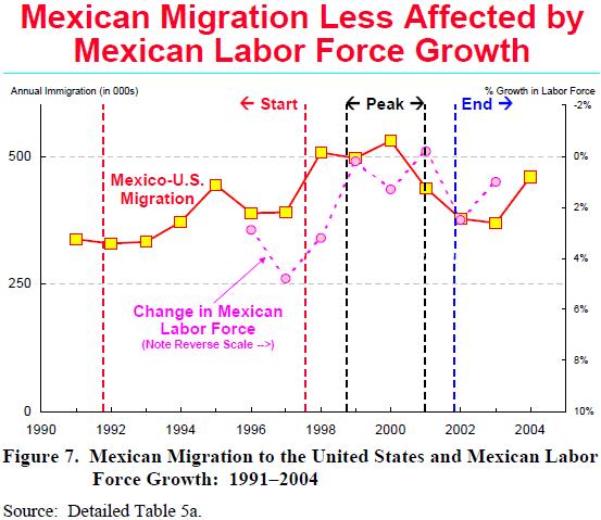 push factors for mexican immigrants