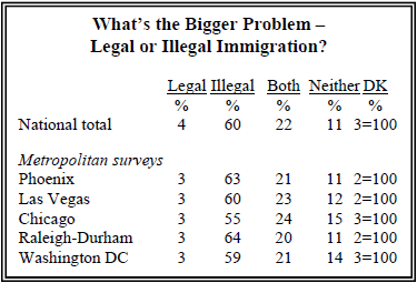 How big a problem is crime committed by immigrants?