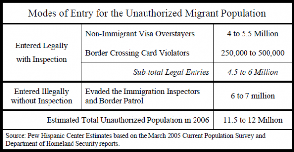 modes of entry for the unauthorized migrant population pew