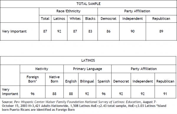 Agree with language among hispanics and latins consider