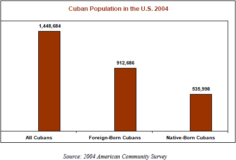 cuban migration to the united states Background essay on cuban immigration and puerto rican migration to the  united states this essay explores the dual phenomena of cuban immigration  and.