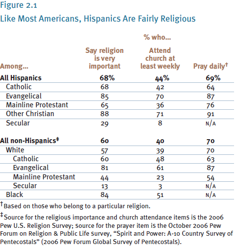 the religious practices among mexican americans Cultural considerations when working with mexicans  daily living and food practices, and spiritual or religious orientation  malnutrition is prevalent among .