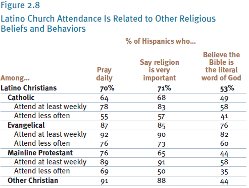 an analysis of the religious beliefs Polling and analysis  chapter 1: importance of religion and religious beliefs while religion remains important in the lives of most americans,.