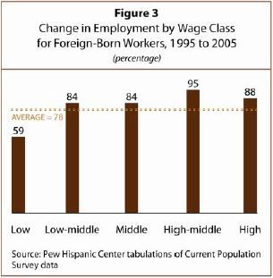 foreign workers low wages The employment permit system for hiring foreign  permit system for hiring foreign workers  seem likely to continue receiving low wages.