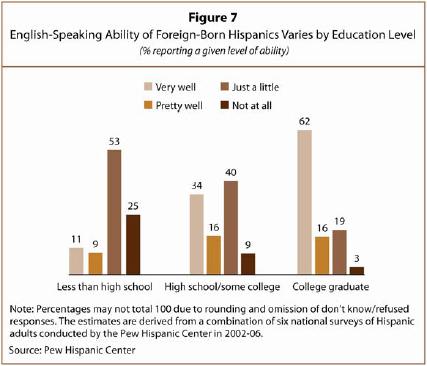 hispanic education in the united states