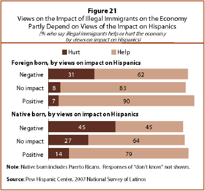 illegal immigration s impact on california s economy Here we attempt to quantify the aggregate gains and losses for the us economy from immigration  impact of immigration on such an economy  california, davis.