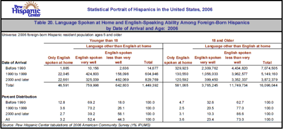 Table 20. Language Spoken at Home and English-Speaking Ability Among Foreign-Born Hispanics by Date of Arrival and Age: 2006