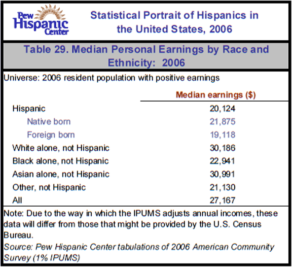 Table 29. Median Personal Earnings by Race and Ethnicity: 2006