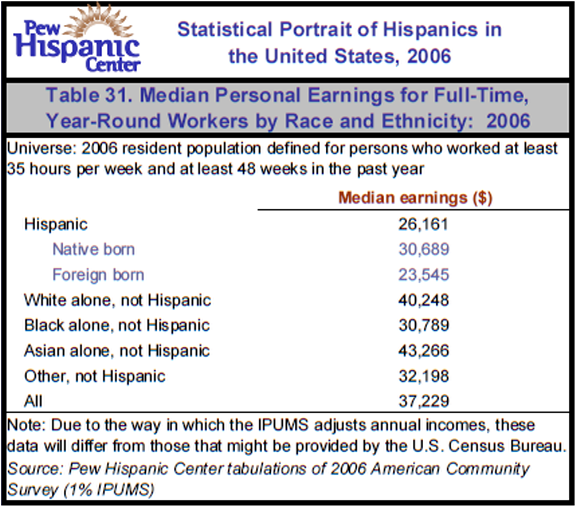 Table 31. Median Personal Earnings for Full-Time, Year-Round Workers by Race and Ethnicity: 2006