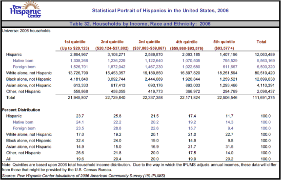 Table 32. Households by Income, Race and Ethnicity: 2006