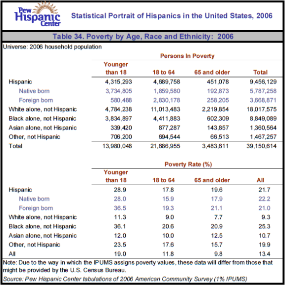 Table 34. Poverty by Age, Race and Ethnicity: 2006