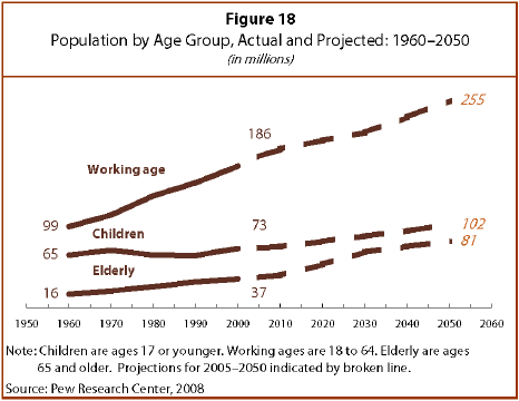 Research population