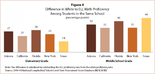 a study on the achievement tests that differ between black and white students in the us Mathematics for high school students but the study departs from earlier school context, student attitudes and behavior standardized achievement tests.