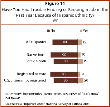 immigrants having trouble to find a Various reports have demonstrated that many of the country's lowest crime rates can be found in places with the highest immigration rates that america's crime rate dropped radically between.