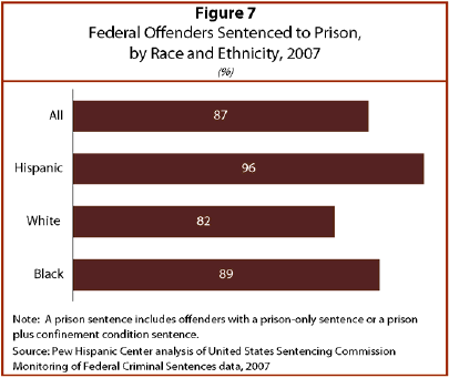 Under USSC Sentencing Guidelines Sentenced Offenders In Federal Courts Typically Receive One Of Five Sentences A Fine Prison Only Sentence