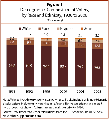 The Electorate In Last Years Presidential Election Was Most Racially And Ethnically Diverse US History With Nearly One Four Votes Cast By