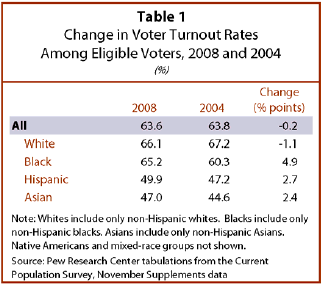 The Levels Of Participation By Black Hispanic And Asian Eligible Voters All Increased From 2004 To 2008 Reducing Voter Gap Between