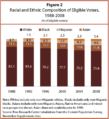 With Population Growth And Increased Voter Participation Among Blacks Latinos Asians Members Of All Three Groups Cast More Votes In 2008 Than 2004
