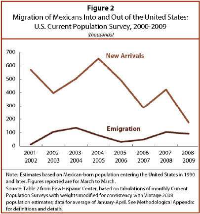 Mexican immigration to the u s