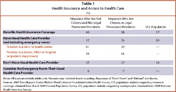 Hispanics, Health Insurance and Health Care Access | Pew Research Center